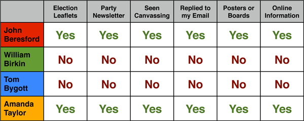 candidate-visibility
