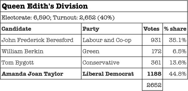 Queen Ediths Council Election Results 2013
