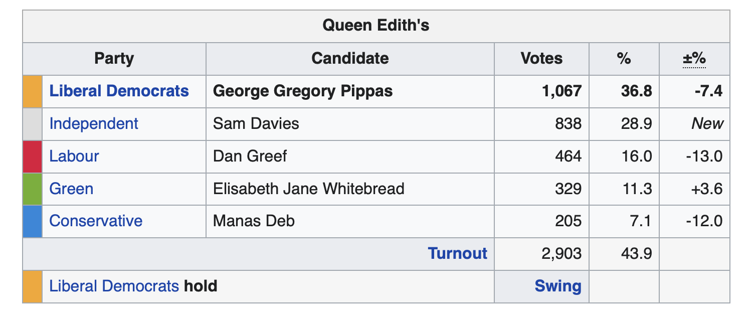 2019 City Council Election Results in Queen Edith's