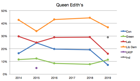 Queen Edith's City Council election party vote share, 2014–2019